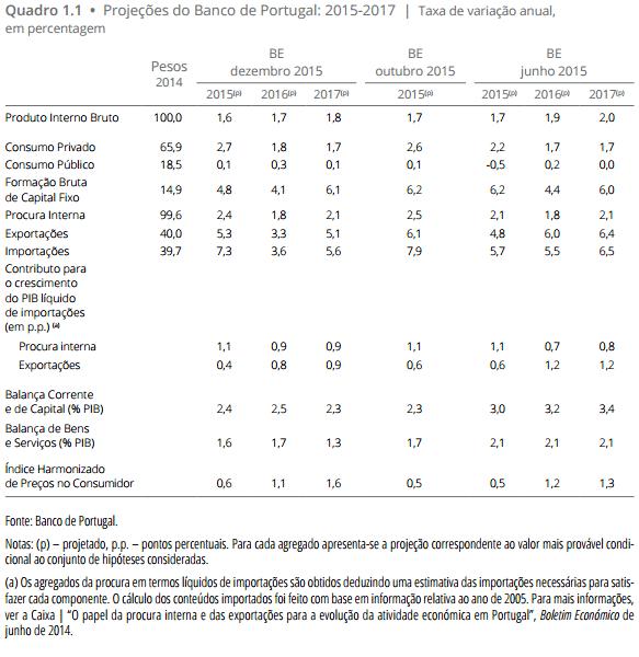 Projeções macroeconómicas para Portugal 2015 a 2017