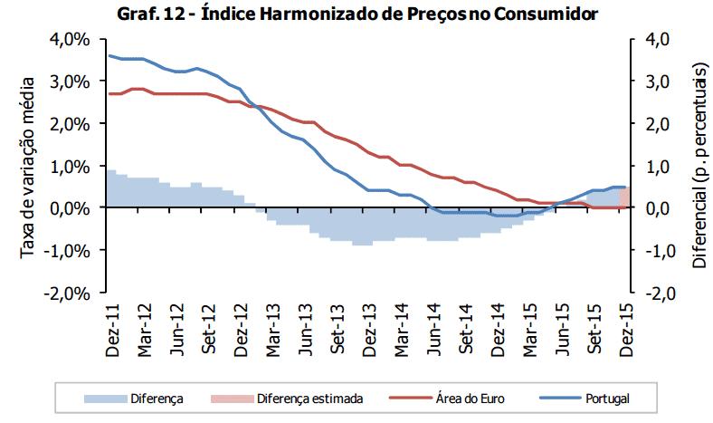 Taxa de inflação em 2015