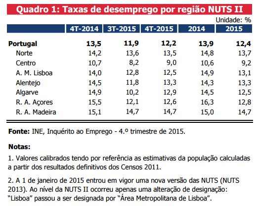 Desemprego por Regiões - 2015
