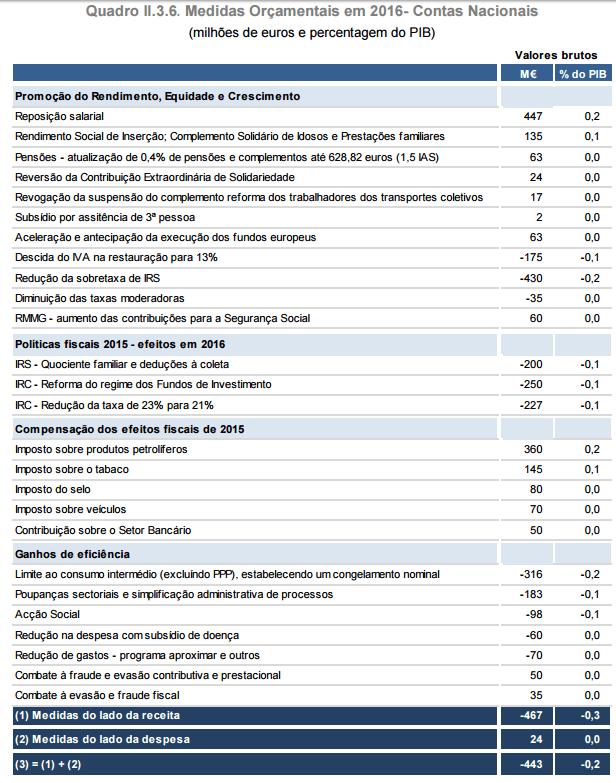 Medidas OE 2016