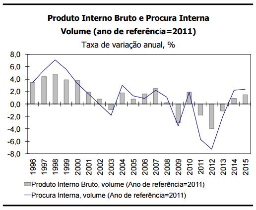 PIB 2015