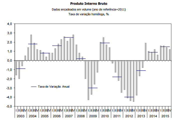 PIB de 2015
