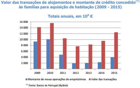 Volume de vendas de habitações disparou 30,8% em 2015