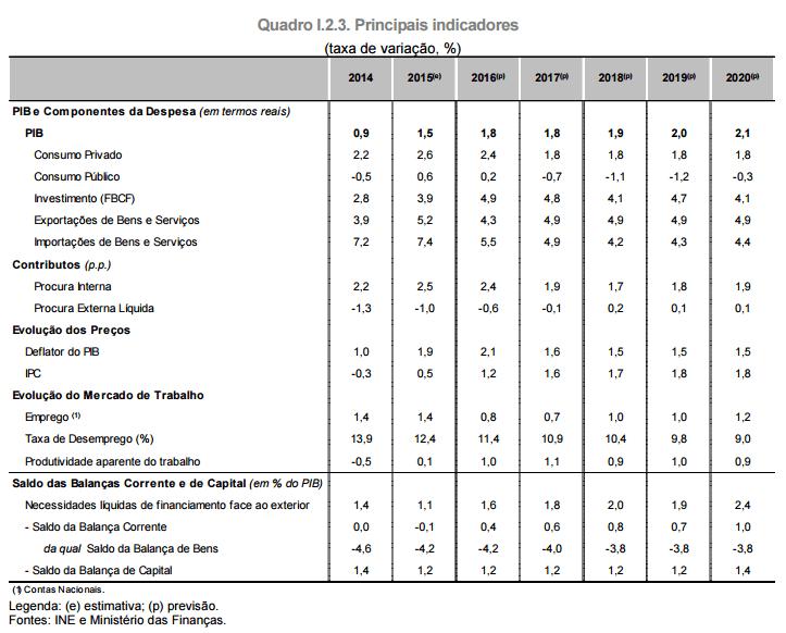 Programa de Estabilidade 2016-2020