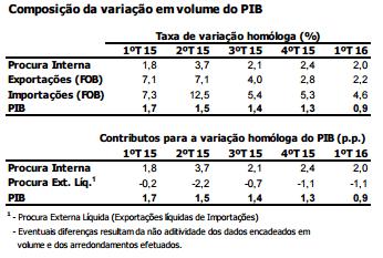 PIB do primeiro trimestre de 2016