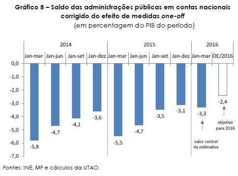 Défice em Contas Nacionais 2016