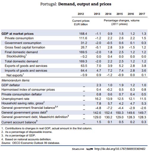 Global Economic Outlook 2016