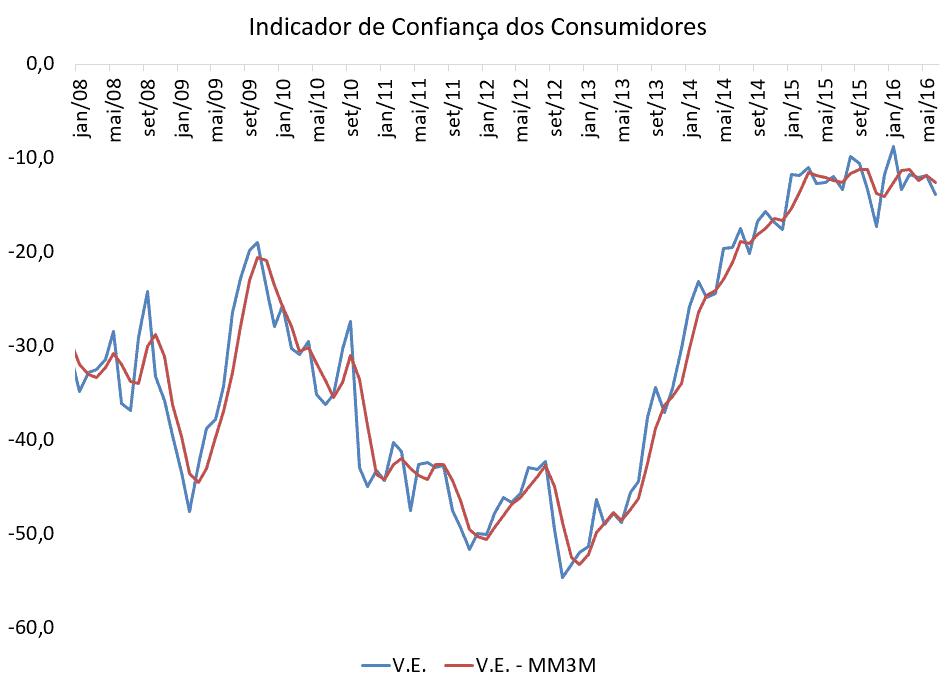 Indicador de Confiança nos Consumidores 2008 a 2016