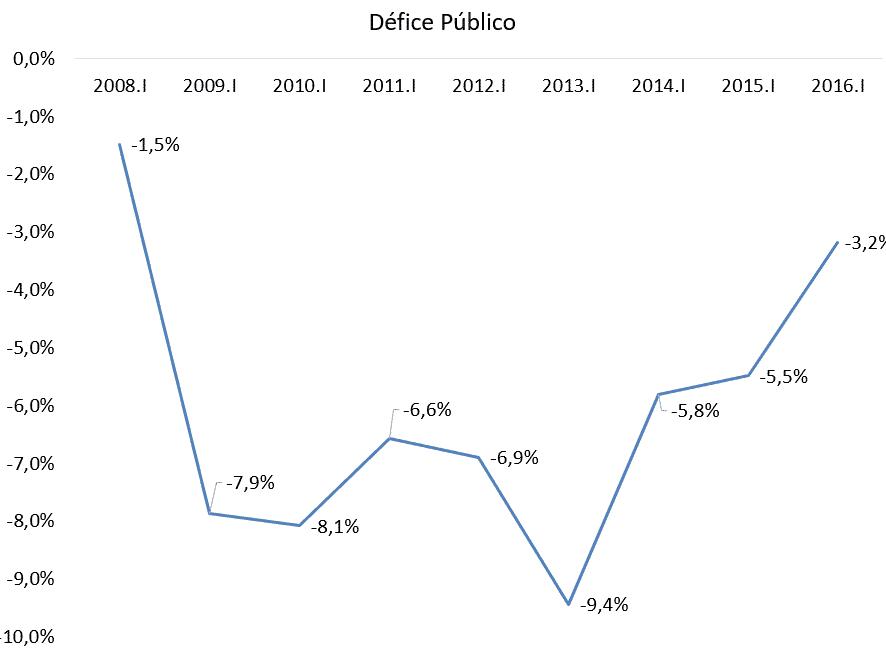 Melhor Défice Público em 8 anos