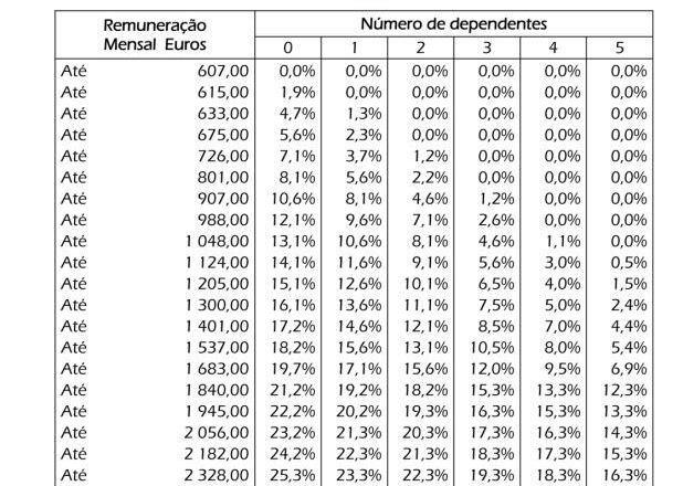 Tabela IRS 2016 Madeira