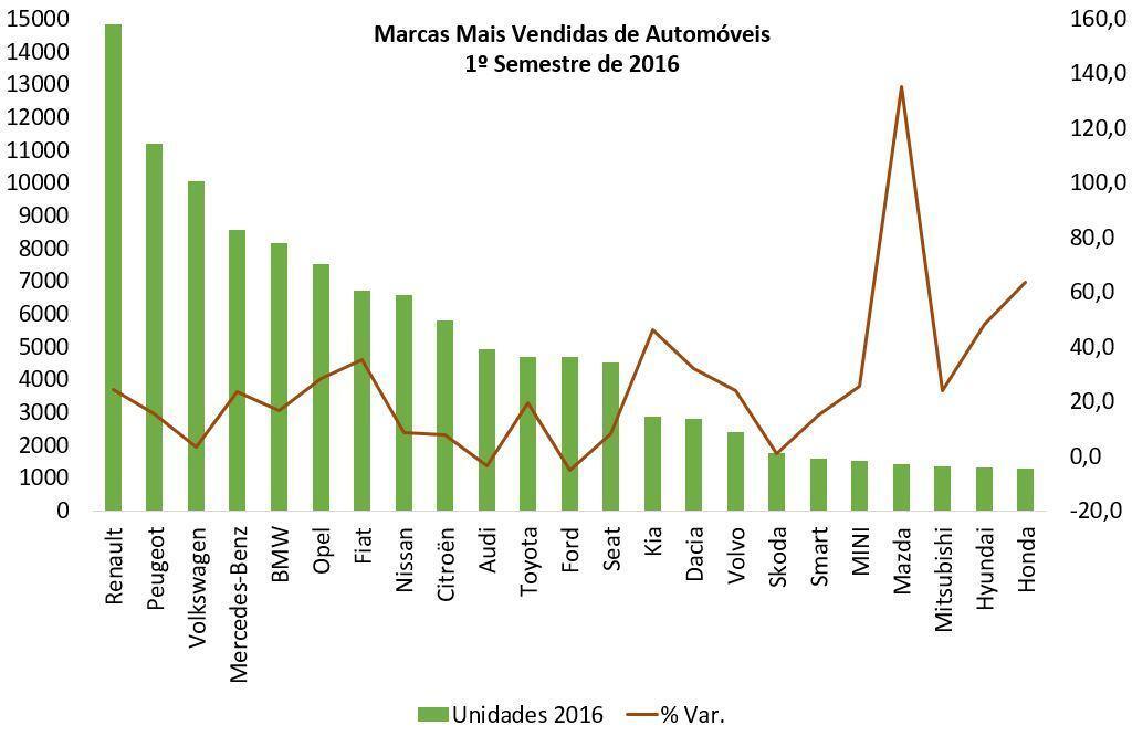 Marcas Mais Vendidas de Automóveis - 1º Sem 2016
