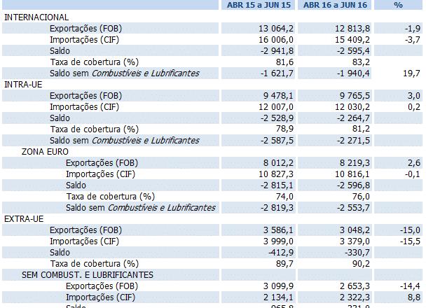 Balança Comercial melhora em €346 milhões