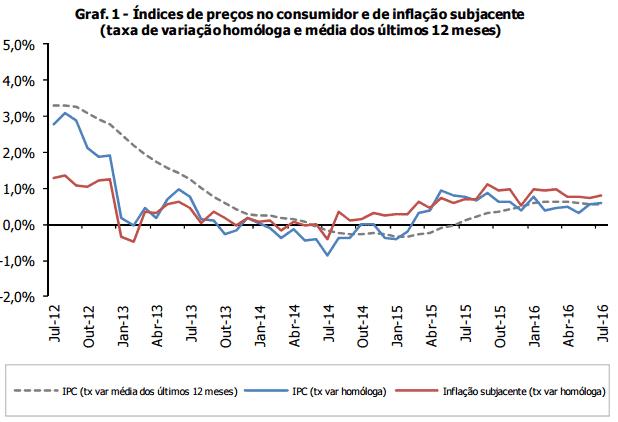 Inflação anual permanece estável nos 0,6%