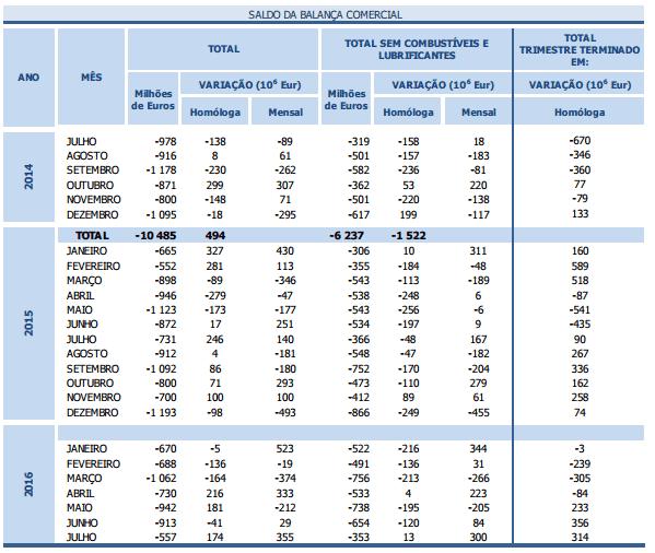 Taxa de Cobertura em Máximos desde 2014