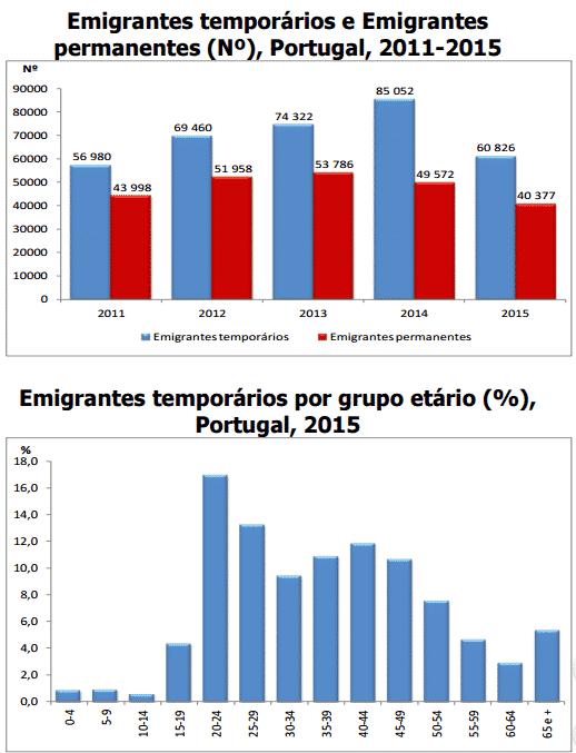 Emigrantes Temporários 2015