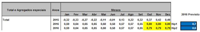 Inflação desacelera e deverá fechar 2016 nos 0,6%