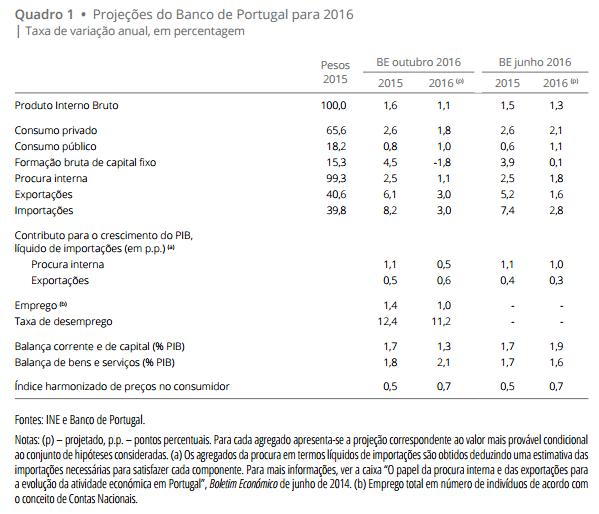 Projecoes Macroeconomicas 2016