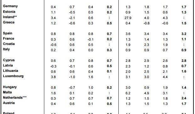 Portugal foi quem mais cresceu na UE no terceiro trimestre de 2016
