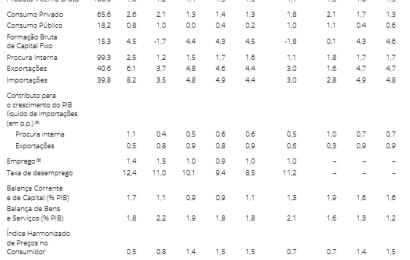 Projeções económicas para 2017, 2018 e 2019  Banco de Portugal