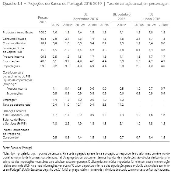 Projeções económicas para 2017, 2018 e 2019