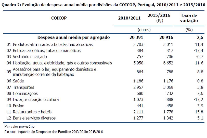 Variação classes de despesa 2015 2016