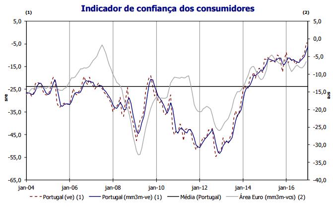 Confiança de Consumidores em Máximos de 17 anos
