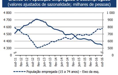 Emprego continua a recuperar com desemprego em mínimos de 2013