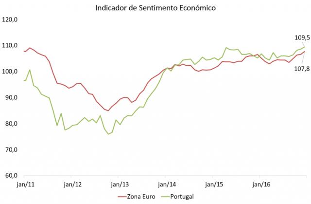 Indicador de Sentimento Económico em máximos de 2007