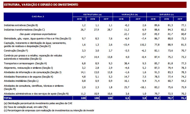 Investimento das empresas acelera para 6,5% em 2016