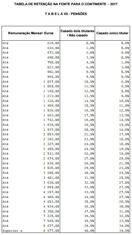 Tabela Retenção IRS 2017 Pensões - Economia e Finanças