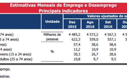 Taxa de desemprego no valor mais baixo desde abril de 2009