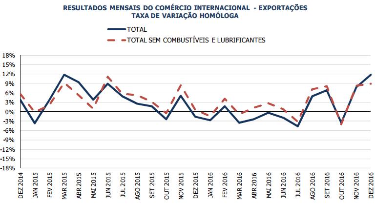 Exportações e Importações de bens em recorde de seis anos