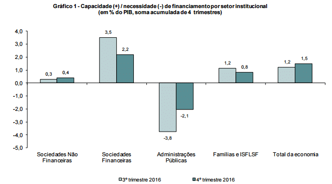 Capacidade de financiamento da economia