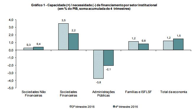 Défice Público Oficial para 2016: 2,1%