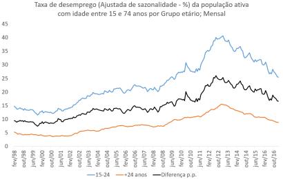 Taxa de desemprego entre os jovem desceu para valor mais baixo em 89 meses