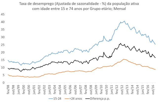 Taxa de desemprego entre os jovem desceu