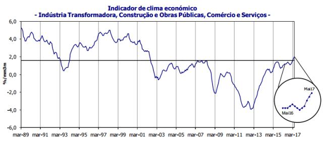 Clima económico maio 2017