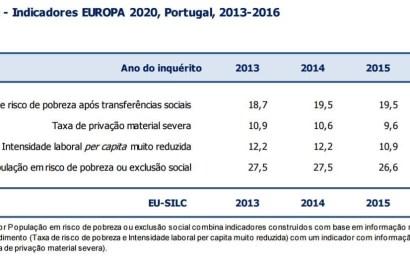 População em risco de pobreza está em queda – 2016