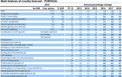 Comissão Europeia espera mais crescimento em Portugal