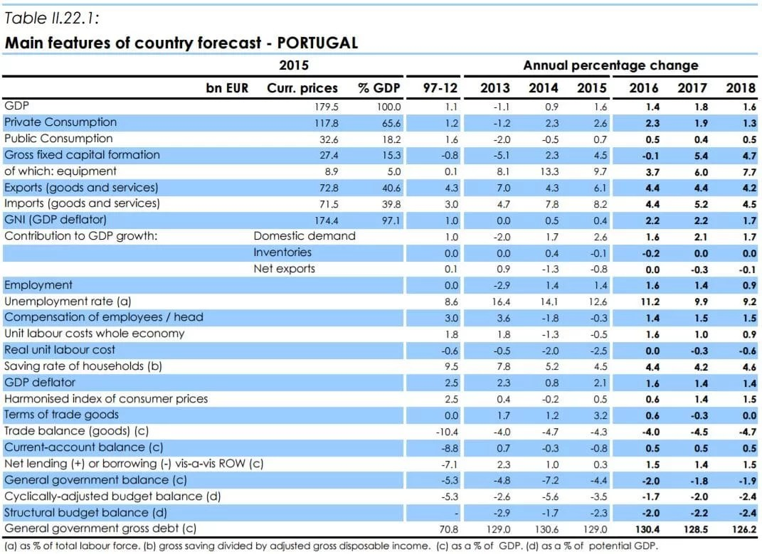 Previsões Económicas de Primavera de 2017