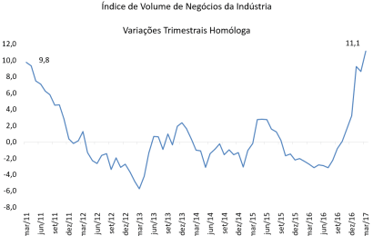 Volume de negócios da indústria com crescimento histórico – março 2017