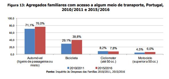 Inquérito às Despesas das Famílias 2015 2016