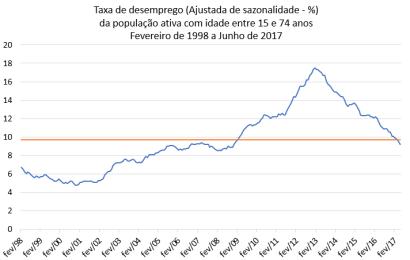 Taxa desemprego abaixo de média histórica – maio 2017