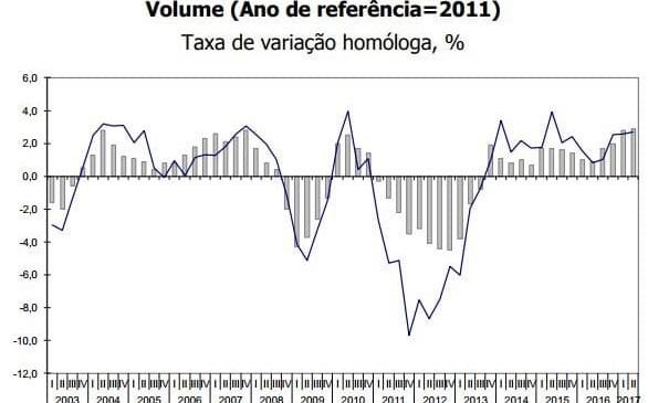 Crescimento nominal do PIB atinge os 4,23% no 2º trimestre de 2017