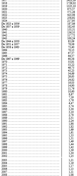 Coeficientes de desvalorização da moeda em 2017