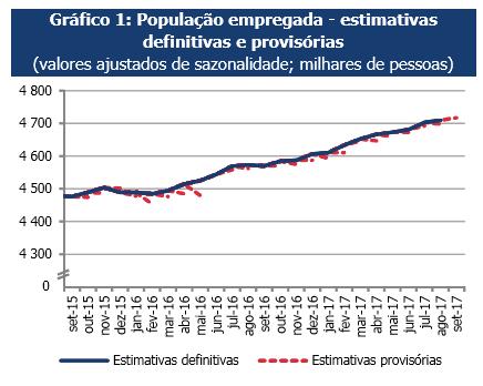 Taxa de desemprego volta a cair em agosto de 2017