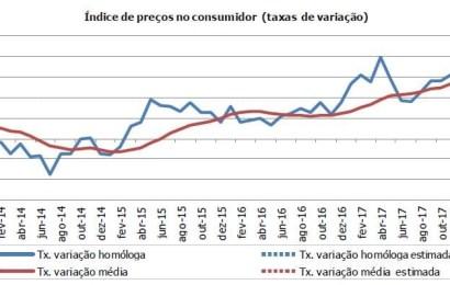 Inflação cai para cerca de um terço em dois meses – Fevereiro de 2018