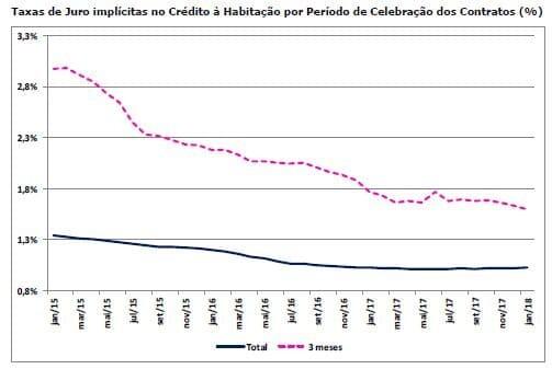 Juros de Novos Créditos à Habitação em Queda (Antes da Subida)