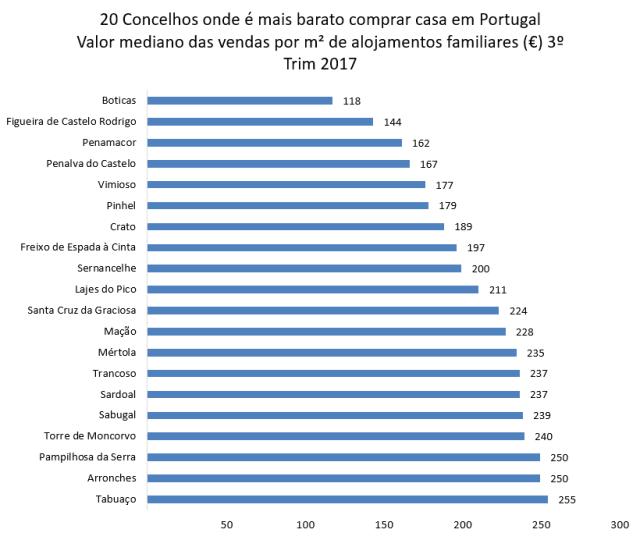 TOP 20 dos concelhos mais baratos para compra casa