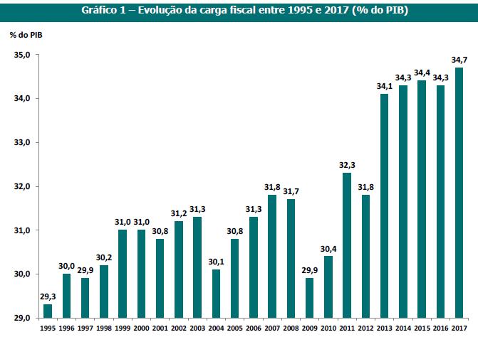Carga Fiscal em Portugal 1995 - 2017